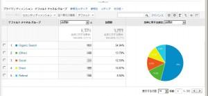 Google_analytics_pi_graph